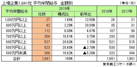 上場企業1,841社 平均年間給与 金額別