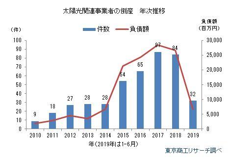 太陽光関連事業者の倒産 年次推移