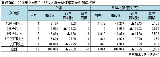 負債額別 太陽光関連事業者の倒産