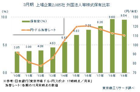 3月期決算 上場企業2,085社 外国法人等株式保有比率