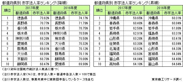 都道府県別赤字法人率ランキング
