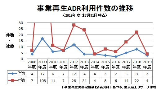 事業再生ADR利用回数の推移
