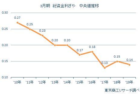 銀行111行 総資金利ざや中央値推移