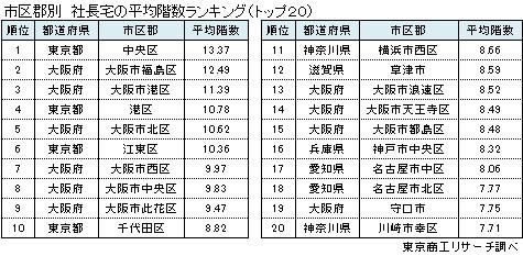 市区群別 社長宅の平均階数ランキング(トップ20)