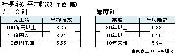 社長宅の平均階数 売上高別 業歴別