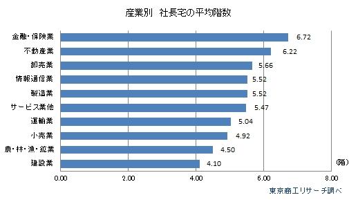産業別 社長宅の平均階数
