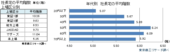 社長宅の平均階数 上場区分別 年代別