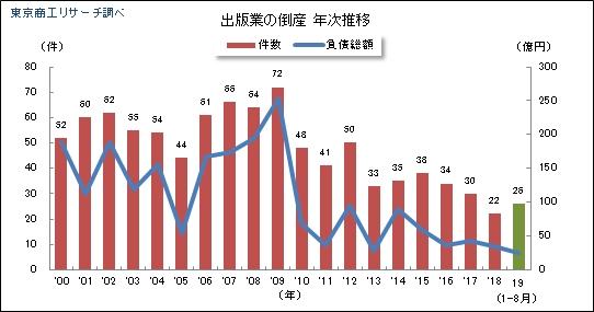 2019年(1-8月)「出版業」の倒産状況 : 東京商工リサーチ
