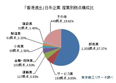「香港進出」日系企業 産業別拠点構成比