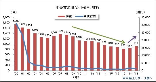 2019年1-9月小売業 負債額別倒産状況