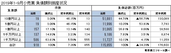 出版業の倒産 年(1-8月)推移