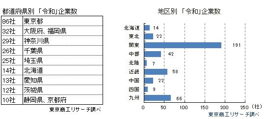 地区別、都道府県別 「令和」企業数