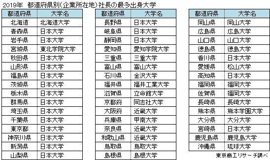 2019年 都道府県別(企業所在地) 社長の最多出身大学(西日本)