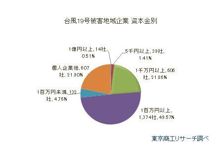 台風19号被災地域企業 資本金別