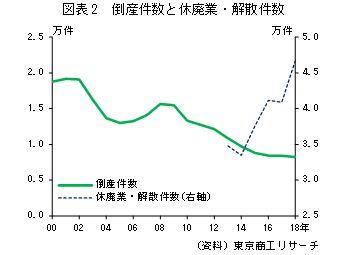 図表2 倒産件数と休廃業・解散件数