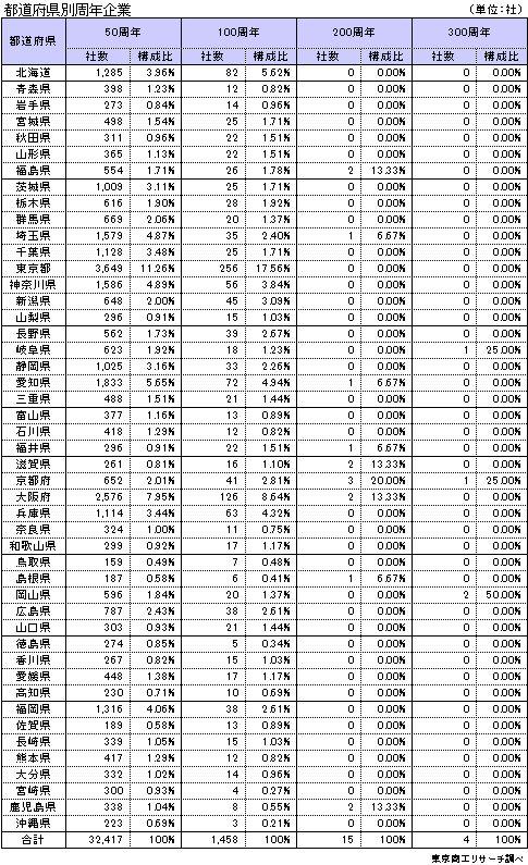 都道府県別周年企業