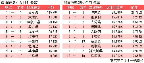 都道府県別女性社長数・女性社長率