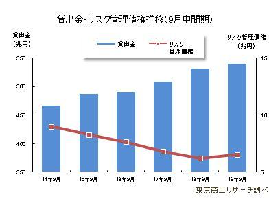 貸出金・リスク管理債権推移(9月中間期)     ゙