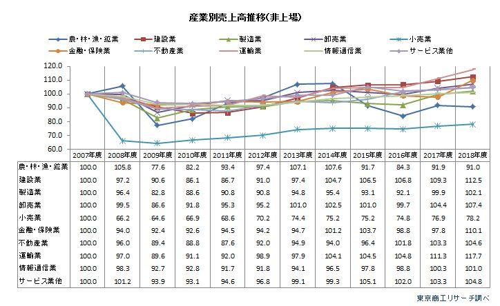 産業別売上高推移(非上場)