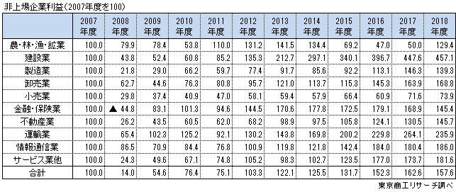 非上場企業利益(2007年度を100)