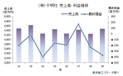 (株)千明社 売上高・利益推移