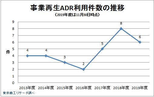 事業再生ADR利用件数の推移