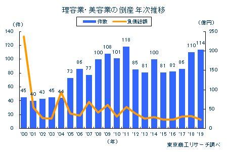 理容業・美容業の倒産 年次推移