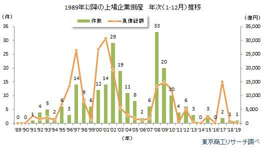 1989年以降の上場企業倒産 年次推移