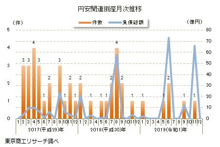 円安関連倒産月次推移