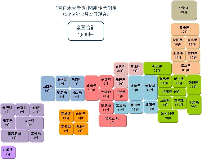 「東日本大震災」関連 企業倒産
