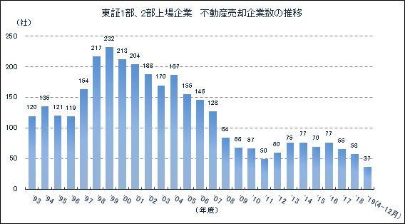 東証1部、2部上場企業不動産売却企業数の推移