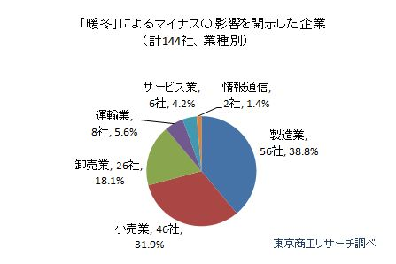 「暖冬」によるマイナスの影響を開示した企業(計144社、業種別)