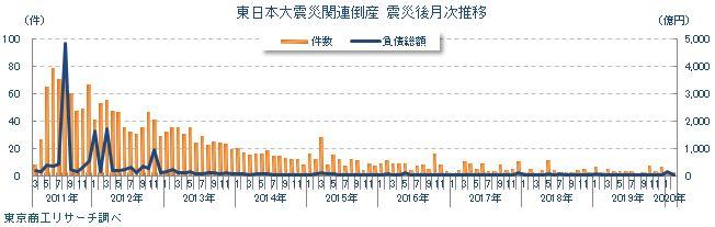 東日本大震災関連倒産月次推移