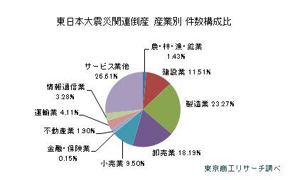 東日本大震災関連倒産 産業別