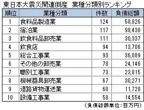 東日本大震災関連倒産 業種別