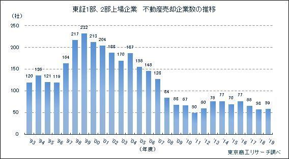不動産売却企業数の推移