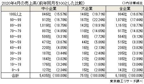 2020年4月単月売上高(前年同月を100とした比較)