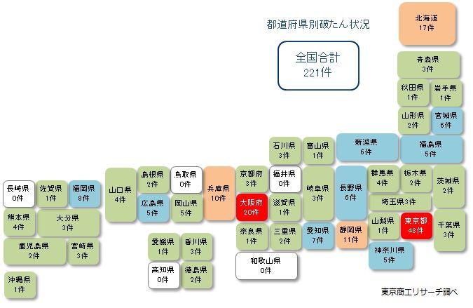 「新型コロナウイルス」関連 都道府県別破たん状況