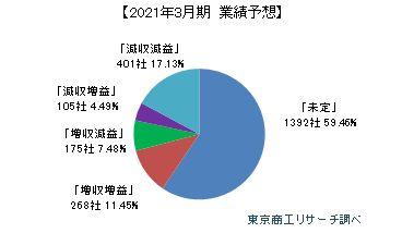 2021年3月期 業績予想0610