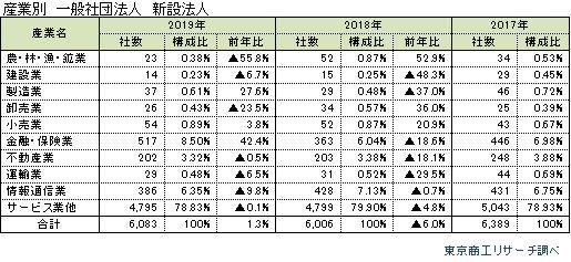 新設一般社団法人2019_03