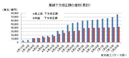 業績下方修正額の推移(累計)