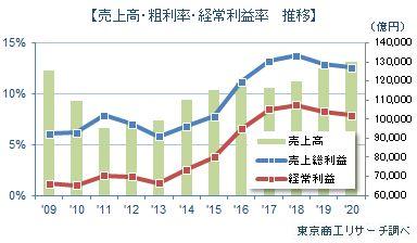 売上高・粗利益率・経常利益率 推移
