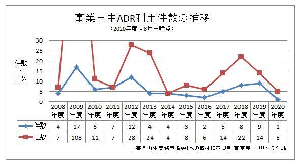 ADR利用推移