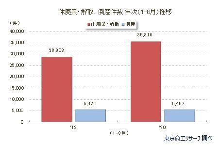 休廃業・解散、倒産件数推移(1-8月)