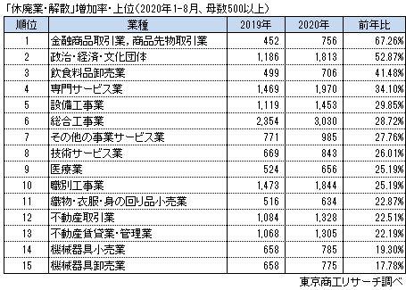 休廃業・解散増加率上位15業種(1-8月)