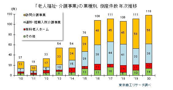 業種別倒産件数の年次推移(老人福祉介護事業)