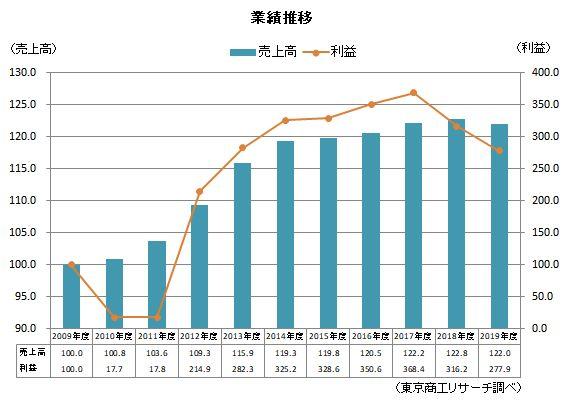 0219震災10年①