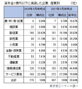 資本金1億円以下に減資した企業(産業別)