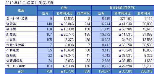 2013年12月の産業別倒産