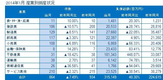 2014年1月の産業別倒産